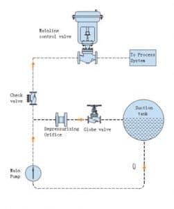 Continuous circulating system