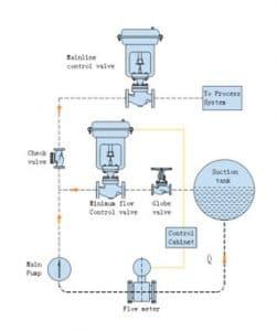 Control circulating system