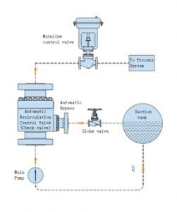 Automatic recirculation control valve