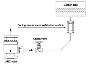 Back Pressure Valve Install