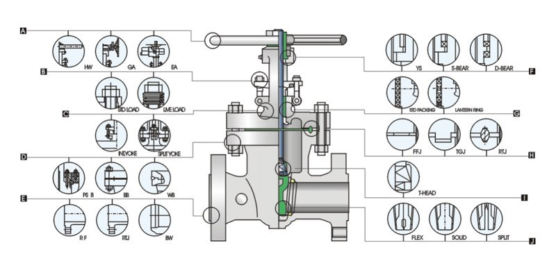 Available-Modifications-for-Steel-Valve